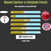 Manuel Sanchez vs Benjamin Pavard h2h player stats