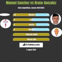Manuel Sanchez vs Bruno Gonzalez h2h player stats