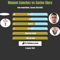 Manuel Sanchez vs Carlos Clerc h2h player stats