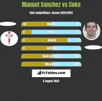 Manuel Sanchez vs Coke h2h player stats
