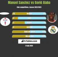 Manuel Sanchez vs David Alaba h2h player stats