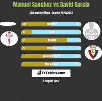 Manuel Sanchez vs David Garcia h2h player stats
