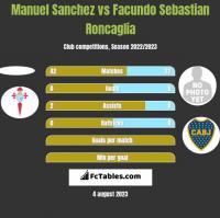 Manuel Sanchez vs Facundo Sebastian Roncaglia h2h player stats