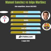 Manuel Sanchez vs Inigo Martinez h2h player stats