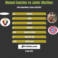 Manuel Sanchez vs Javier Martinez h2h player stats