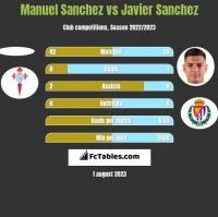 Manuel Sanchez vs Javier Sanchez h2h player stats