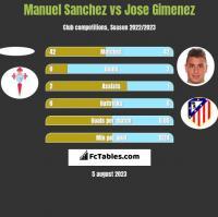 Manuel Sanchez vs Jose Gimenez h2h player stats