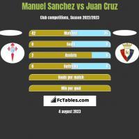 Manuel Sanchez vs Juan Cruz h2h player stats