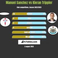 Manuel Sanchez vs Kieran Trippier h2h player stats