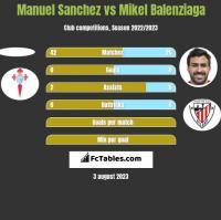 Manuel Sanchez vs Mikel Balenziaga h2h player stats