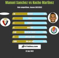 Manuel Sanchez vs Nacho Martinez h2h player stats