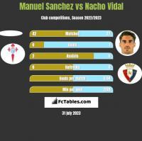 Manuel Sanchez vs Nacho Vidal h2h player stats