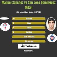 Manuel Sanchez vs San Jose Dominguez Mikel h2h player stats