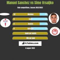 Manuel Sanchez vs Sime Vrsaljko h2h player stats