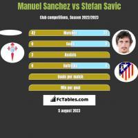Manuel Sanchez vs Stefan Savic h2h player stats