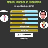 Manuel Sanchez vs Unai Garcia h2h player stats