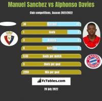 Manuel Sanchez vs Alphonso Davies h2h player stats