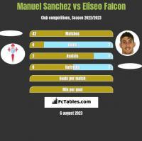 Manuel Sanchez vs Eliseo Falcon h2h player stats