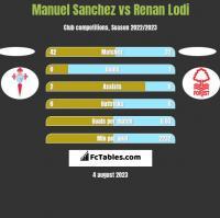 Manuel Sanchez vs Renan Lodi h2h player stats