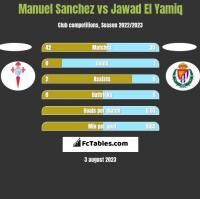 Manuel Sanchez vs Jawad El Yamiq h2h player stats
