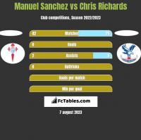 Manuel Sanchez vs Chris Richards h2h player stats