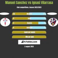 Manuel Sanchez vs Ignasi Vilarrasa h2h player stats
