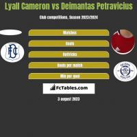 Lyall Cameron vs Deimantas Petravicius h2h player stats