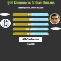 Lyall Cameron vs Graham Dorrans h2h player stats
