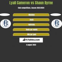 Lyall Cameron vs Shaun Byrne h2h player stats