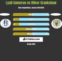 Lyall Cameron vs Oliver Crankshaw h2h player stats