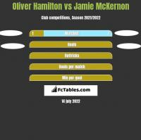 Oliver Hamilton vs Jamie McKernon h2h player stats