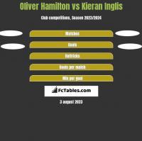 Oliver Hamilton vs Kieran Inglis h2h player stats