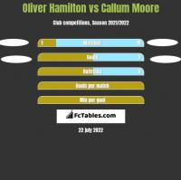 Oliver Hamilton vs Callum Moore h2h player stats