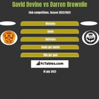 David Devine vs Darren Brownlie h2h player stats