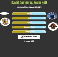 David Devine vs Kevin Holt h2h player stats