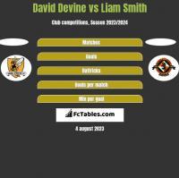 David Devine vs Liam Smith h2h player stats