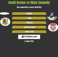 David Devine vs Mark Connolly h2h player stats