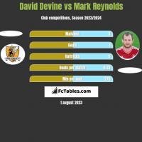 David Devine vs Mark Reynolds h2h player stats