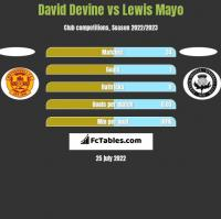 David Devine vs Lewis Mayo h2h player stats