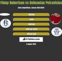 Finlay Robertson vs Deimantas Petravicius h2h player stats