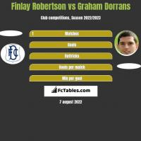 Finlay Robertson vs Graham Dorrans h2h player stats