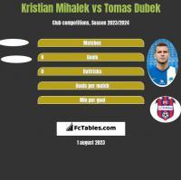 Kristian Mihalek vs Tomas Dubek h2h player stats