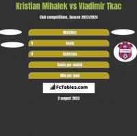Kristian Mihalek vs Vladimir Tkac h2h player stats