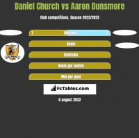 Daniel Church vs Aaron Dunsmore h2h player stats