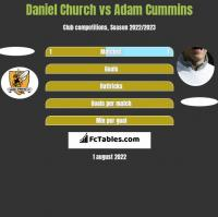 Daniel Church vs Adam Cummins h2h player stats