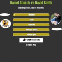 Daniel Church vs David Smith h2h player stats