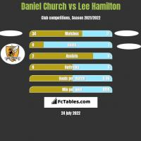 Daniel Church vs Lee Hamilton h2h player stats