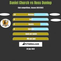 Daniel Church vs Ross Dunlop h2h player stats