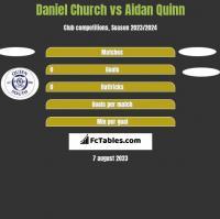 Daniel Church vs Aidan Quinn h2h player stats