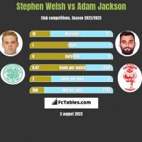 Stephen Welsh vs Adam Jackson h2h player stats
